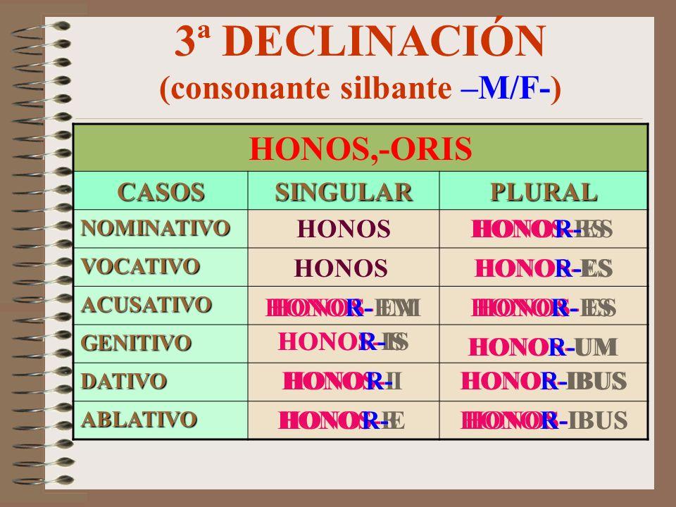 3ª DECLINACIÓN (consonante nasal N –N-) LUMEN,-INIS CASOSSINGULARPLURAL NOMINATIVO VOCATIVO ACUSATIVO GENITIVO DATIVO ABLATIVO LUMEN LUMIN-E LUMIN-A L