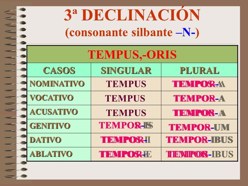 3ª DECLINACIÓN (consonante silbante –M/F-) HONOS,-ORIS CASOSSINGULARPLURAL NOMINATIVO VOCATIVO ACUSATIVO GENITIVO DATIVO ABLATIVO HONOS-EM HONOS HONOS