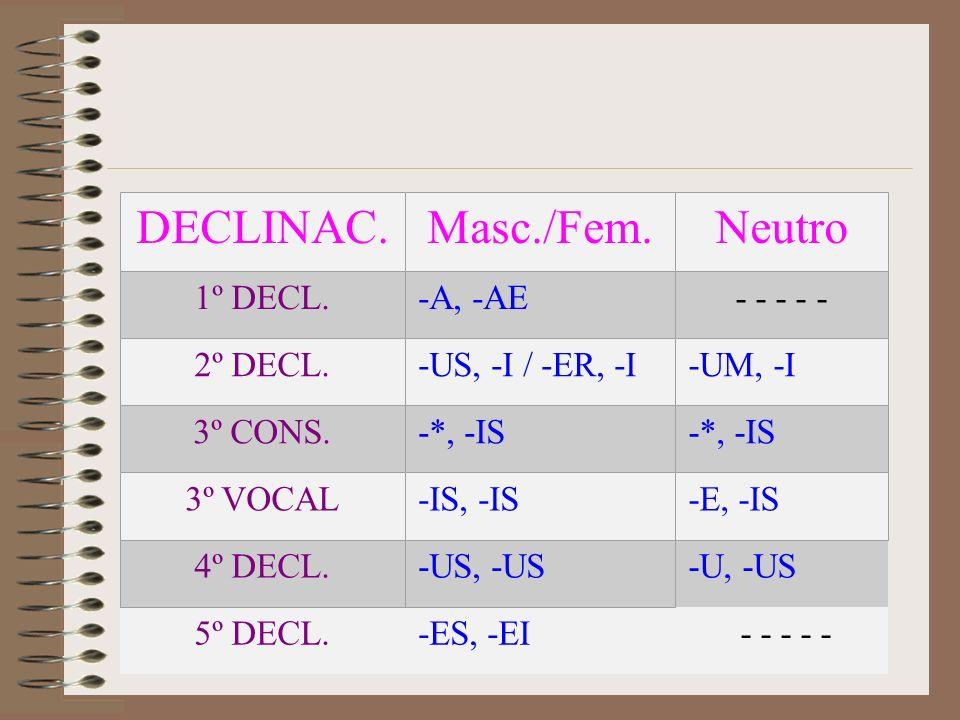 -U, -US 5º DECL.-ES, -EI - - - - - DECLINAC.Masc./Fem.Neutro 1º DECL.-A, -AE- - - - - 2º DECL.-US, -I / -ER, -I-UM, -I 3º CONS.-*, -IS 3º VOCAL-IS, -IS-E, -IS 4º DECL.-US, -US