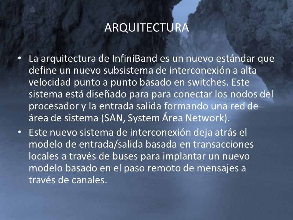 ARQUITECTURA La arquitectura de InfiniBand es un nuevo estándar que define un nuevo subsistema de interconexión a alta velocidad punto a punto basado