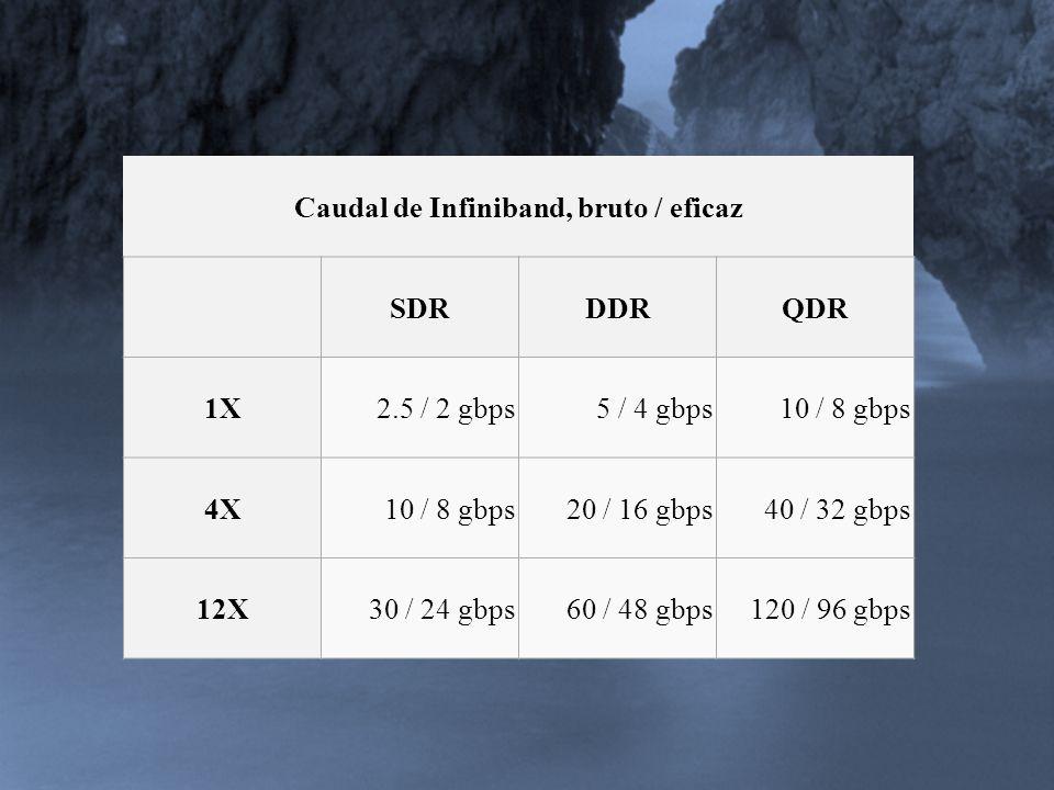 Caudal de Infiniband, bruto / eficaz SDRDDRQDR 1X2.5 / 2 gbps5 / 4 gbps10 / 8 gbps 4X10 / 8 gbps20 / 16 gbps40 / 32 gbps 12X30 / 24 gbps60 / 48 gbps12