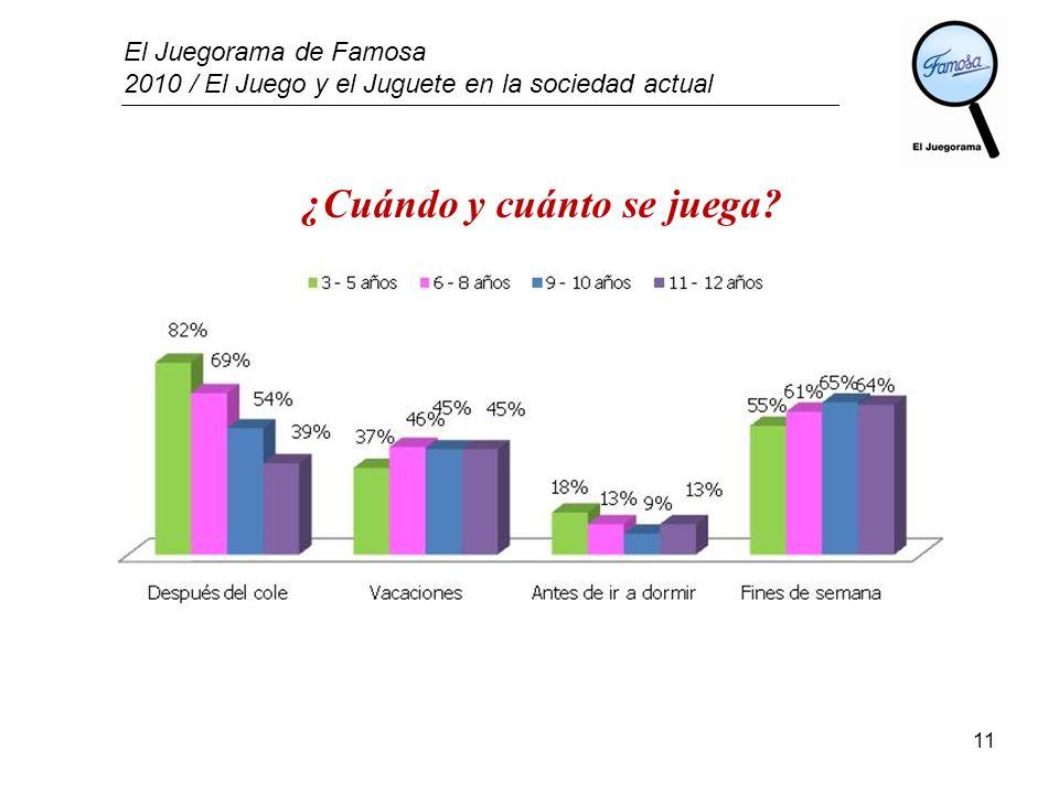 El Juegorama de Famosa 2010 / El Juego y el Juguete en la sociedad actual 11 ¿Cuándo y cuánto se juega?