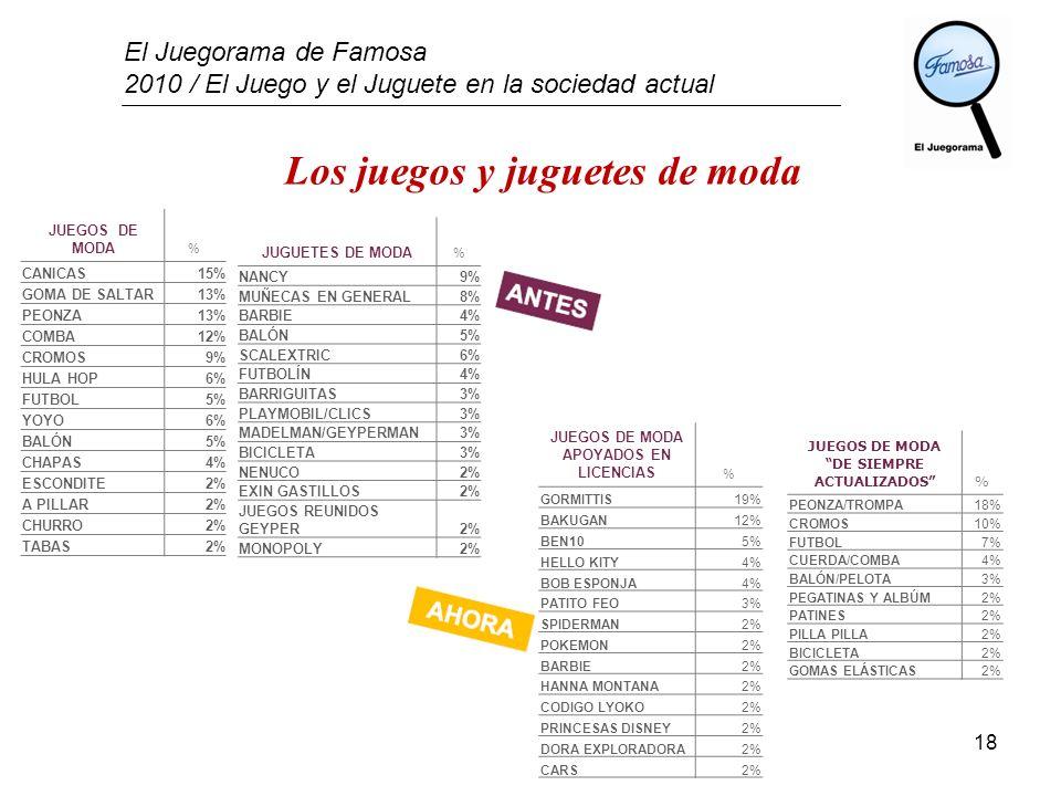 El Juegorama de Famosa 2010 / El Juego y el Juguete en la sociedad actual 18 Los juegos y juguetes de moda JUEGOS DE MODA % CANICAS15% GOMA DE SALTAR1