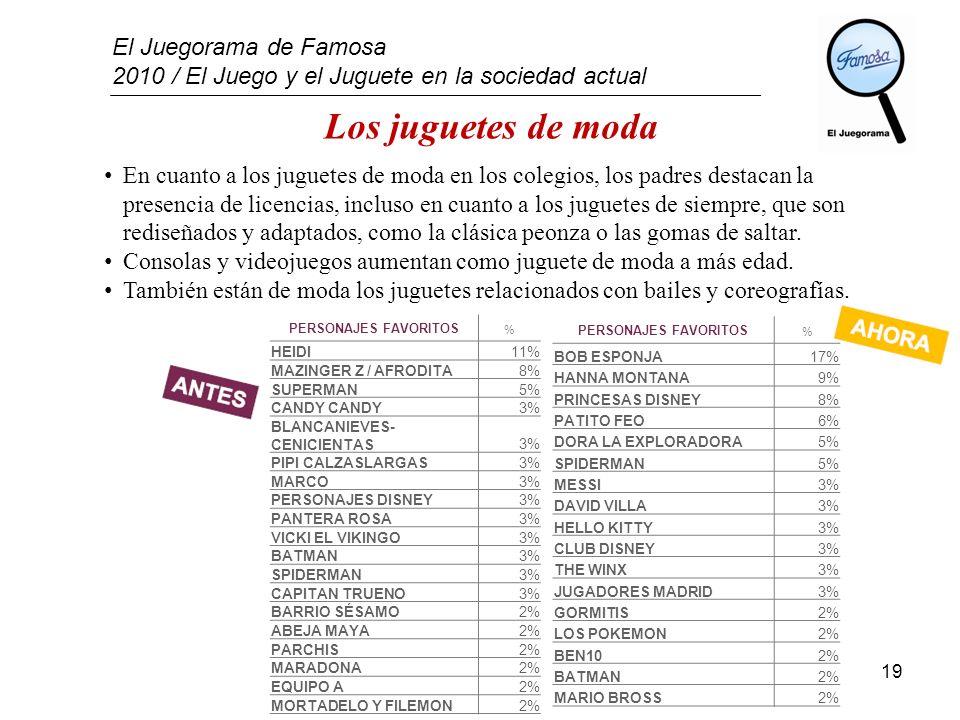 El Juegorama de Famosa 2010 / El Juego y el Juguete en la sociedad actual 19 Los juguetes de moda En cuanto a los juguetes de moda en los colegios, lo