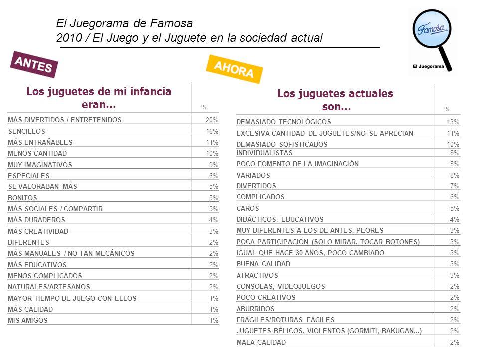 El Juegorama de Famosa 2010 / El Juego y el Juguete en la sociedad actual 22 Los juguetes de mi infancia eran… % MÁS DIVERTIDOS / ENTRETENIDOS20% SENC