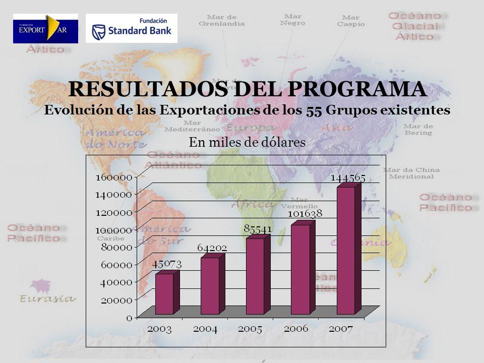 RESULTADOS DEL PROGRAMA Evolución de las Exportaciones de los 55 Grupos existentes En miles de dólares