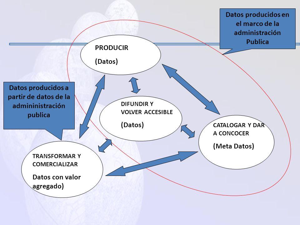 Política de Información Geográfica Cuatro funciones (Libro Blanco IG-Francia) : – Producir los datos geográficos: ministerios y organismos – Catalogar
