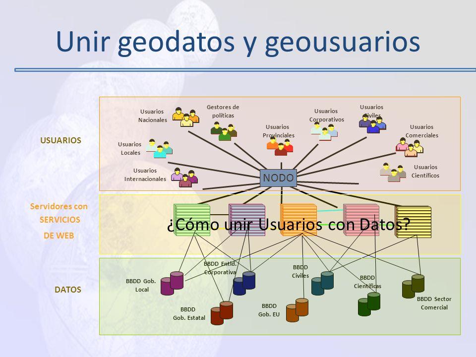 PRODUCIR (Datos) CATALOGAR Y DAR A CONCOCER (Meta Datos) DIFUNDIR Y VOLVER ACCESIBLE (Datos) TRANSFORMAR Y COMERCIALIZAR Datos con valor agregado) Dat