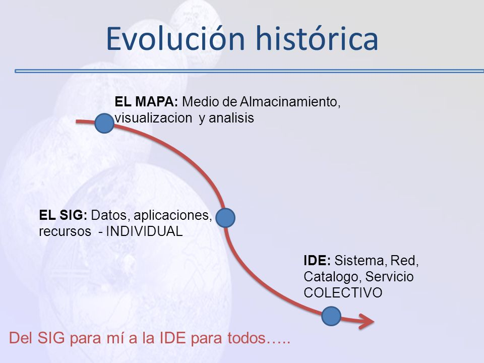 Evolución histórica EL MAPA: Medio de Almacinamiento, visualizacion y analisis EL SIG: Datos, aplicaciones, recursos - INDIVIDUAL IDE: Sistema, Red, Catalogo, Servicio COLECTIVO Del SIG para mí a la IDE para todos…..