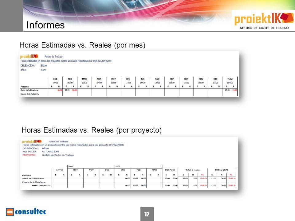 12 Informes Horas Estimadas vs. Reales (por mes) Horas Estimadas vs. Reales (por proyecto)