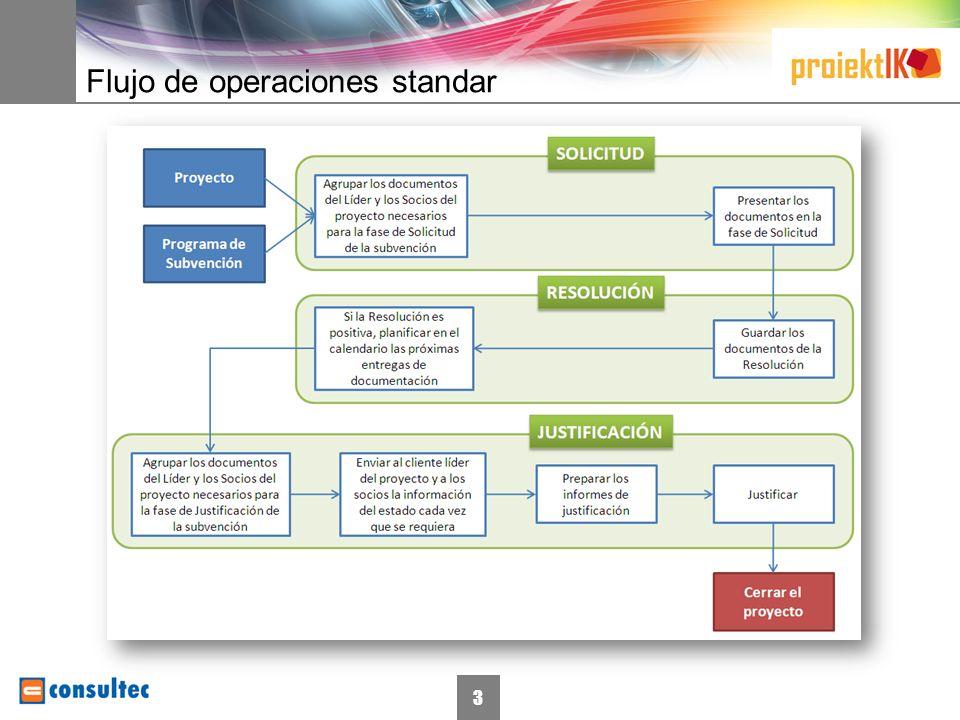 3 Flujo de operaciones standar