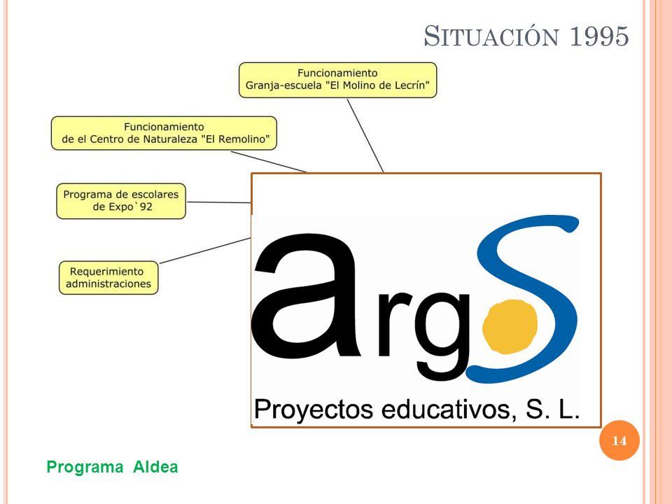 S ITUACIÓN 1995 14 Programa Aldea