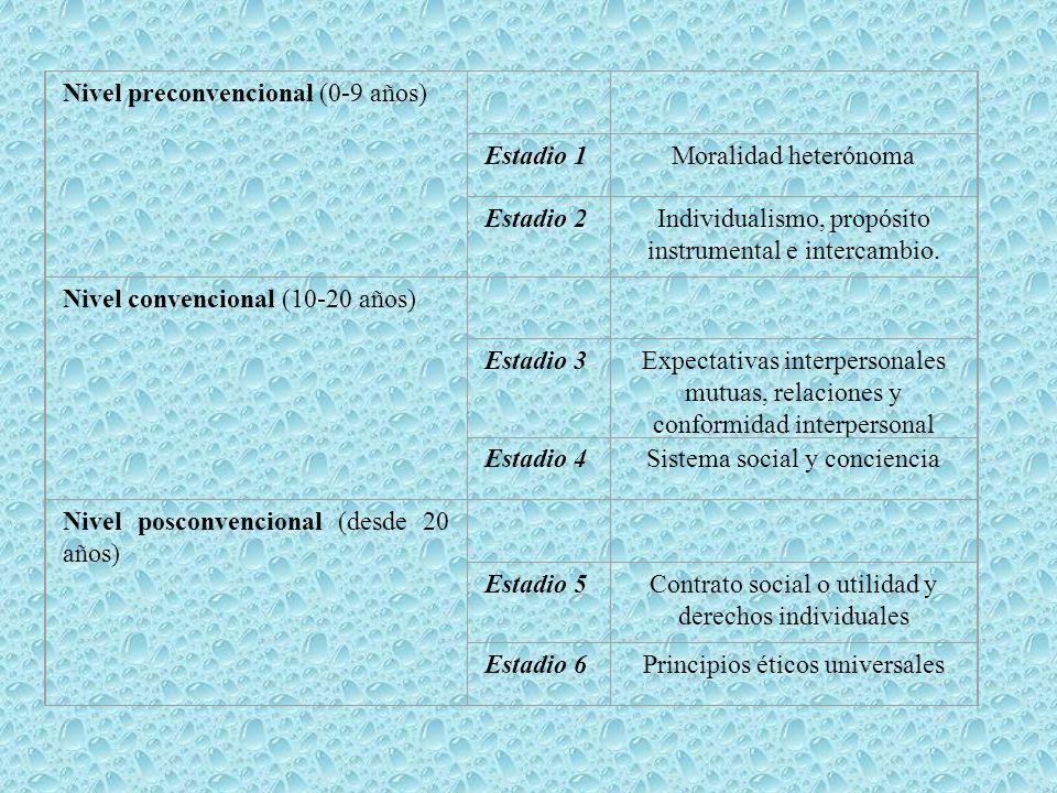 Nivel preconvencional (0-9 años) Estadio 1Moralidad heterónoma Estadio 2Individualismo, propósito instrumental e intercambio. Nivel convencional (10-2