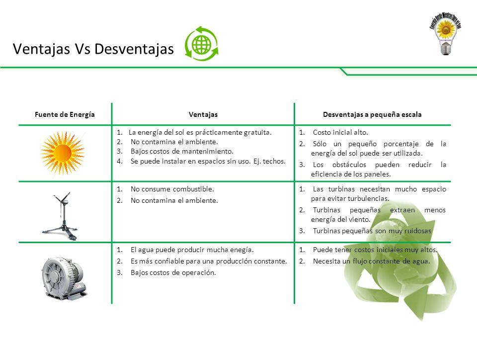 Ventajas Vs Desventajas Fuente de EnergíaVentajasDesventajas a pequeña escala 1.La energía del sol es prácticamente gratuita.
