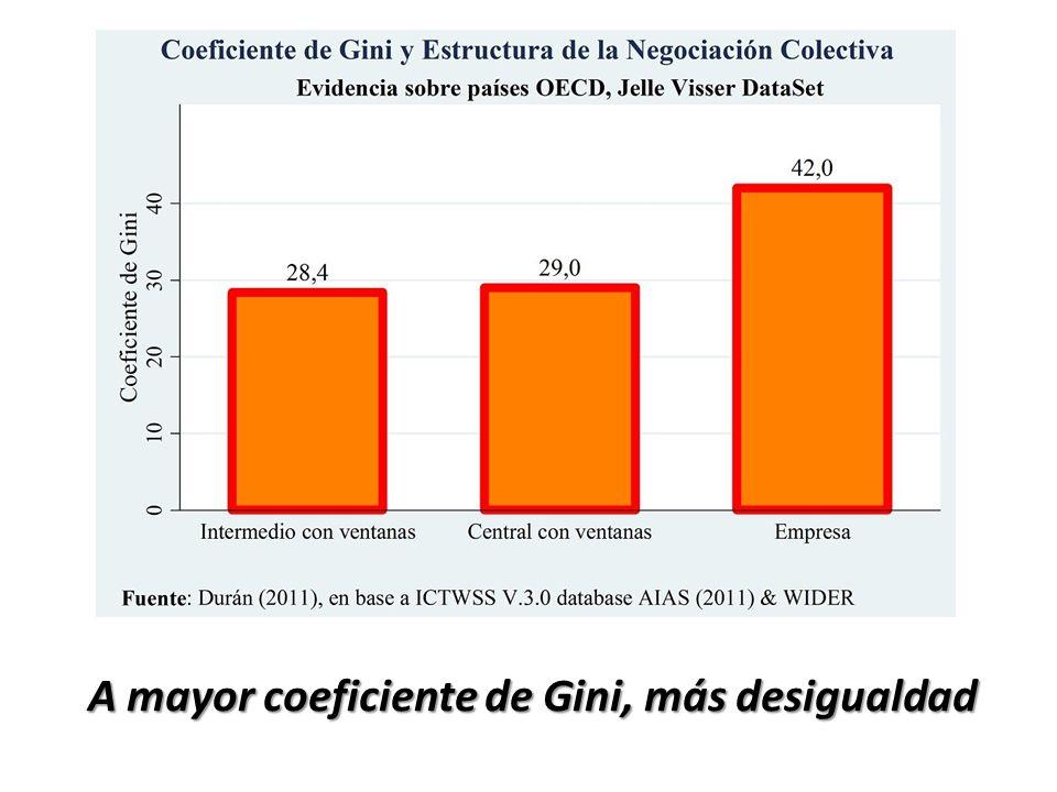 A mayor coeficiente de Gini, más desigualdad