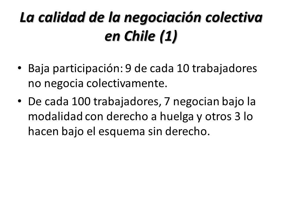 La calidad de la negociación colectiva en Chile (1) Baja participación: 9 de cada 10 trabajadores no negocia colectivamente. De cada 100 trabajadores,