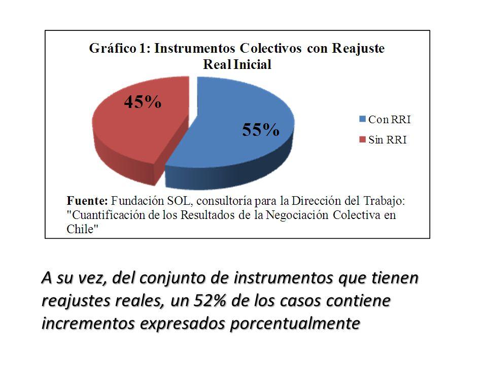 A su vez, del conjunto de instrumentos que tienen reajustes reales, un 52% de los casos contiene incrementos expresados porcentualmente