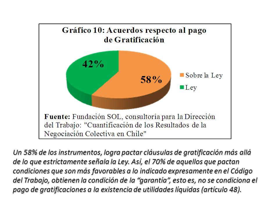 Un 58% de los instrumentos, logra pactar cláusulas de gratificación más allá de lo que estrictamente señala la Ley. Así, el 70% de aquellos que pactan