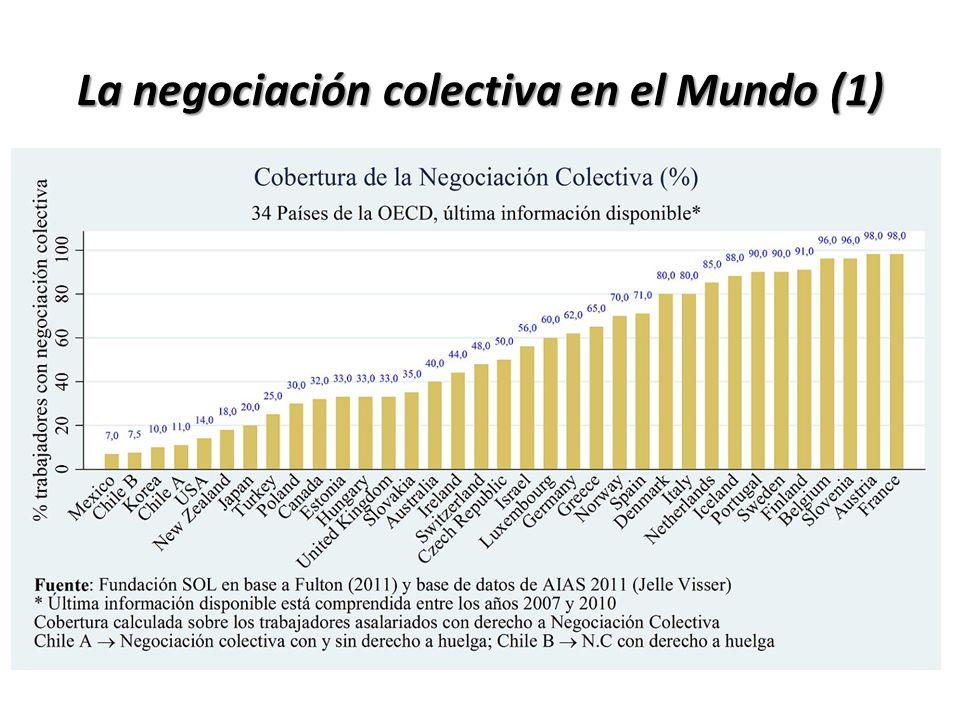 La negociación colectiva en el Mundo (1) Cobertura