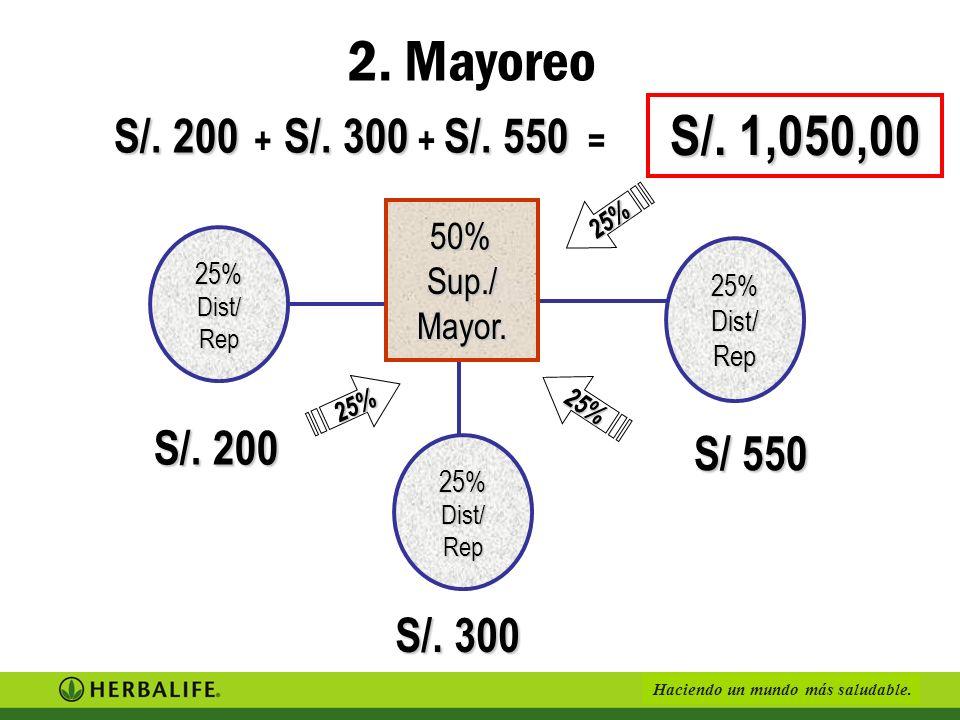 Haciendo un mundo más saludable. Distribuidor Mayorista ¿Cuántos distribuidores te gustaría tener? 25% 50% 25% JUAN S/. 1,200 2. Mayoreo por cada dist