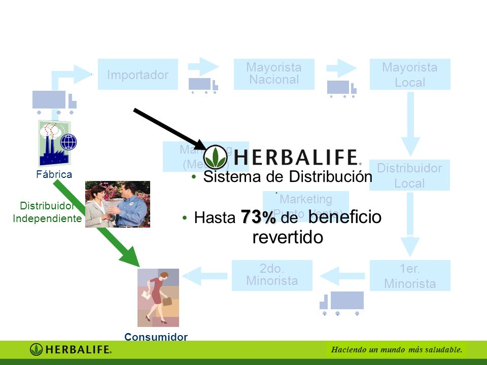 Haciendo un mundo más saludable.Consumidor Mayorista Local Mayorista Nacional Importador 1er.