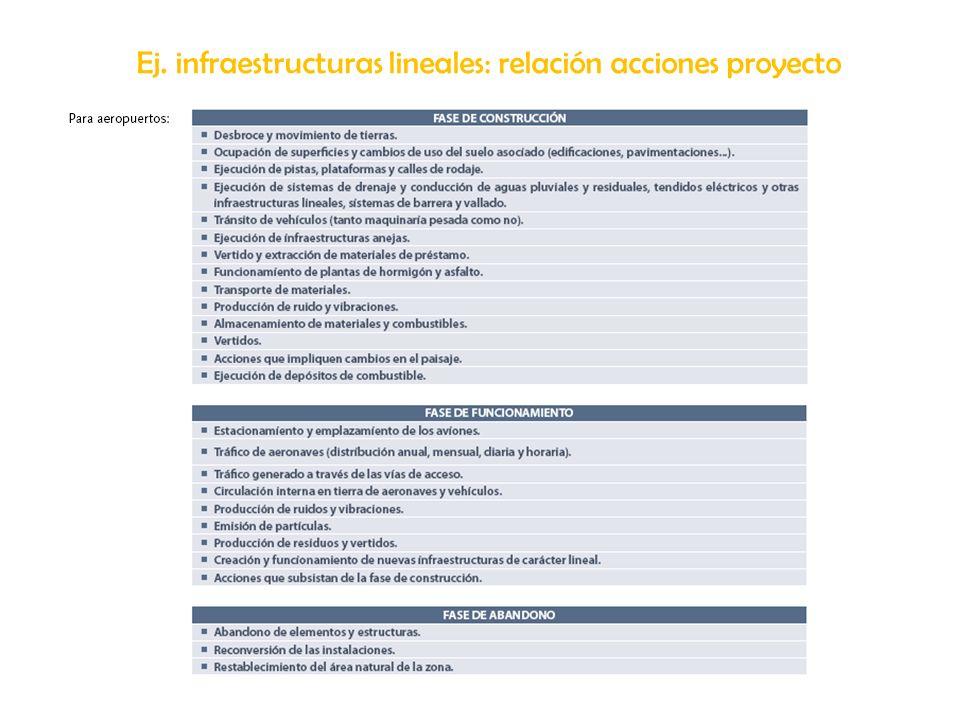 Ej. infraestructuras lineales: relación acciones proyecto