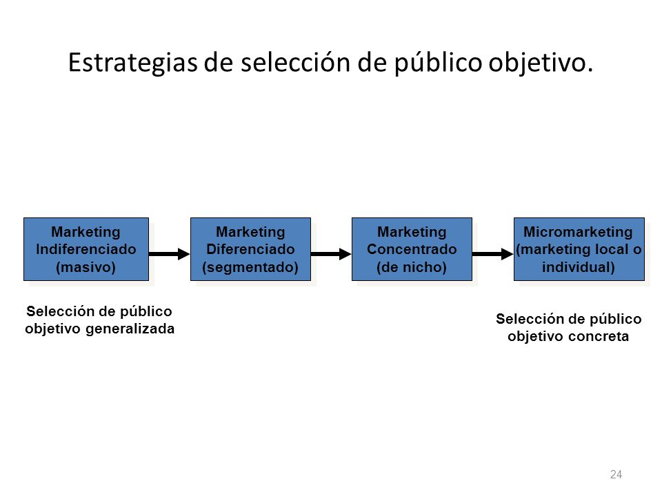 Estrategias de selección de público objetivo. 24 Marketing Indiferenciado (masivo) Marketing Indiferenciado (masivo) Marketing Diferenciado (segmentad