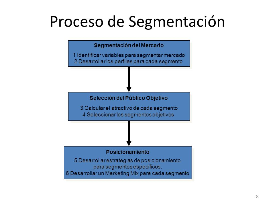 Proceso de Segmentación 8 Segmentación del Mercado 1 Identificar variables para segmentar mercado 2 Desarrollar los perfiles para cada segmento Segmen