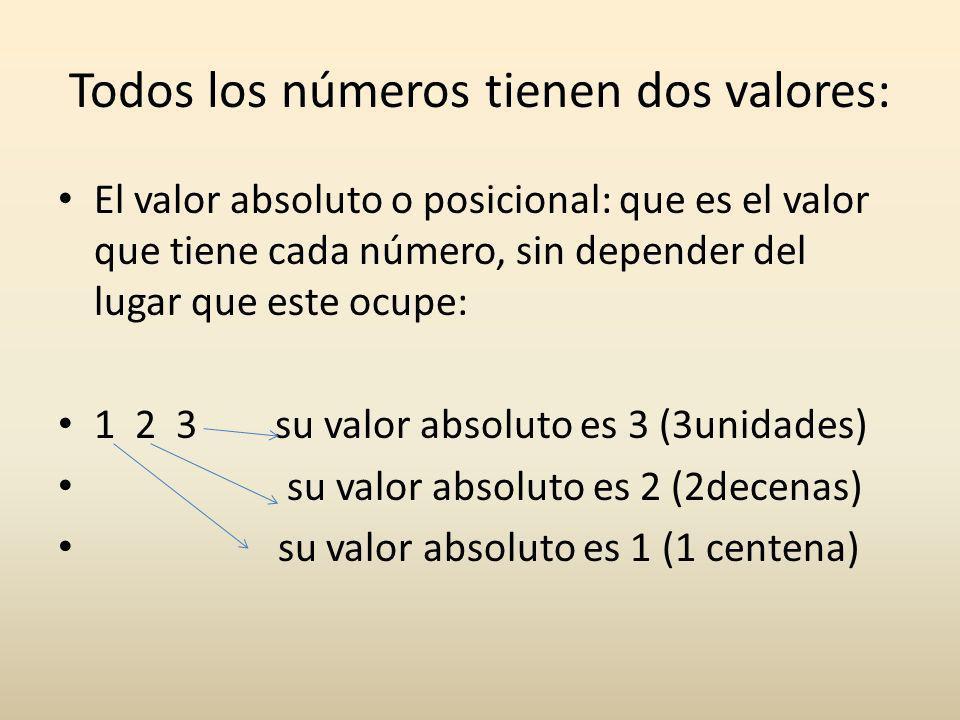 Todos los números tienen dos valores: El valor absoluto o posicional: que es el valor que tiene cada número, sin depender del lugar que este ocupe: 1