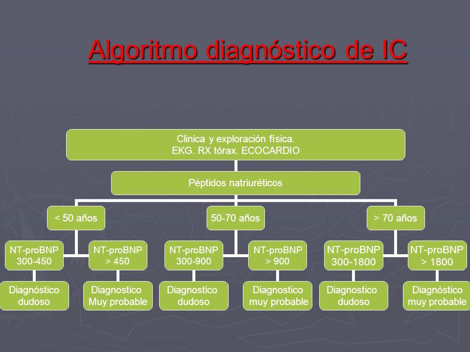 Algoritmo diagnóstico de IC Clinica y exploración física. EKG. RX tórax. ECOCARDIO Péptidos natriuréticos < 50 años TNT-proBNP 300-450 Diagnóstico dud