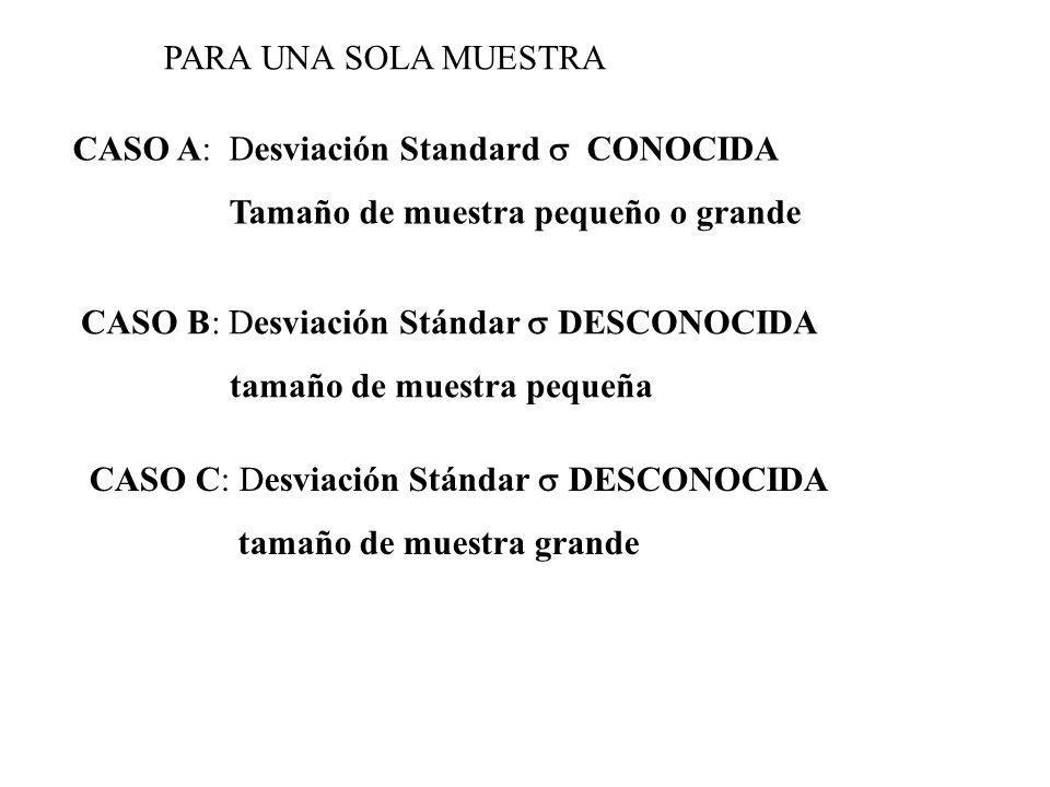 CASO A: Desviación Standard CONOCIDA Tamaño de muestra pequeño o grande CASO B: Desviación Stándar DESCONOCIDA tamaño de muestra pequeña CASO C: Desvi