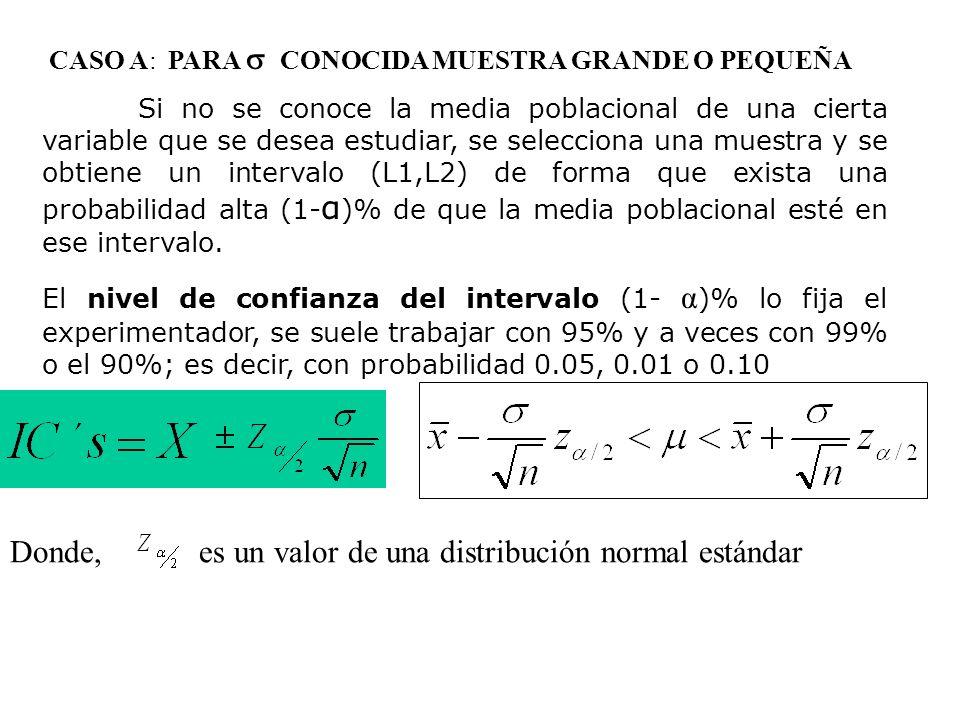 CASO A: PARA CONOCIDA MUESTRA GRANDE O PEQUEÑA Si no se conoce la media poblacional de una cierta variable que se desea estudiar, se selecciona una mu