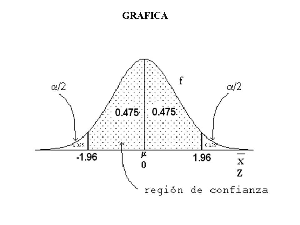 De la misma manera que no se conoce la media poblacional, en general, la desviación estándar real de la población tampoco se conoce.