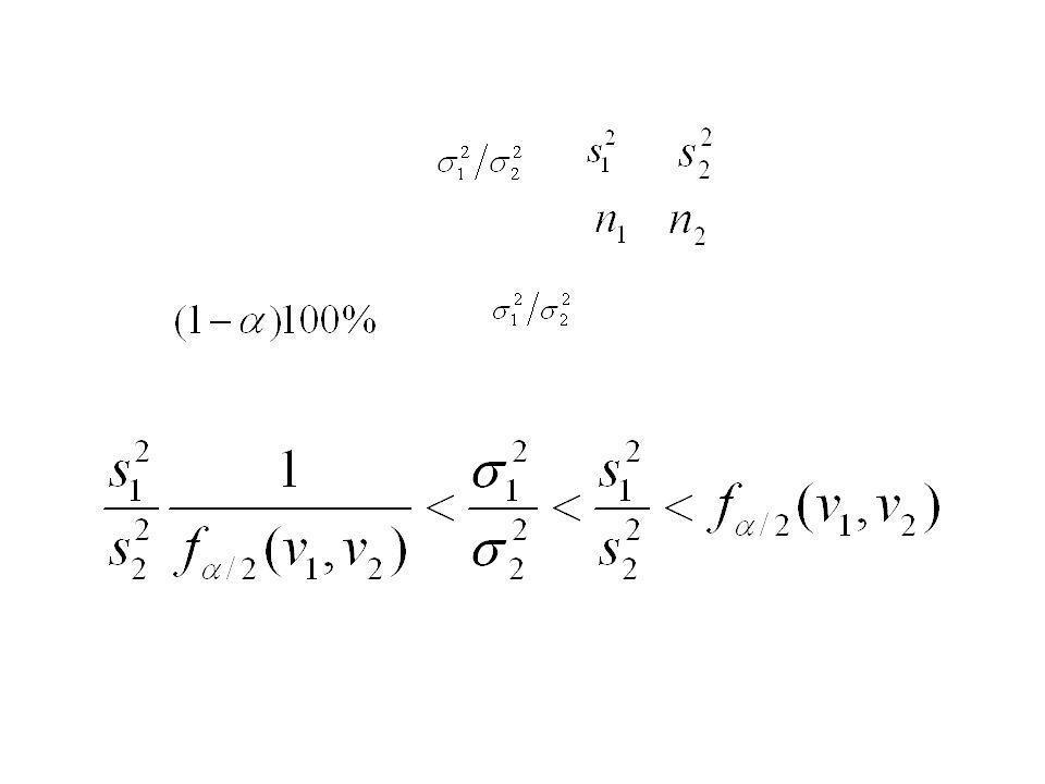 Intervalo de confianza para Si Y son las varianzas de muestras independientes de tamaño y, respectivamente, de poblaciones normales, entonces un intervalo de confianza del para es: