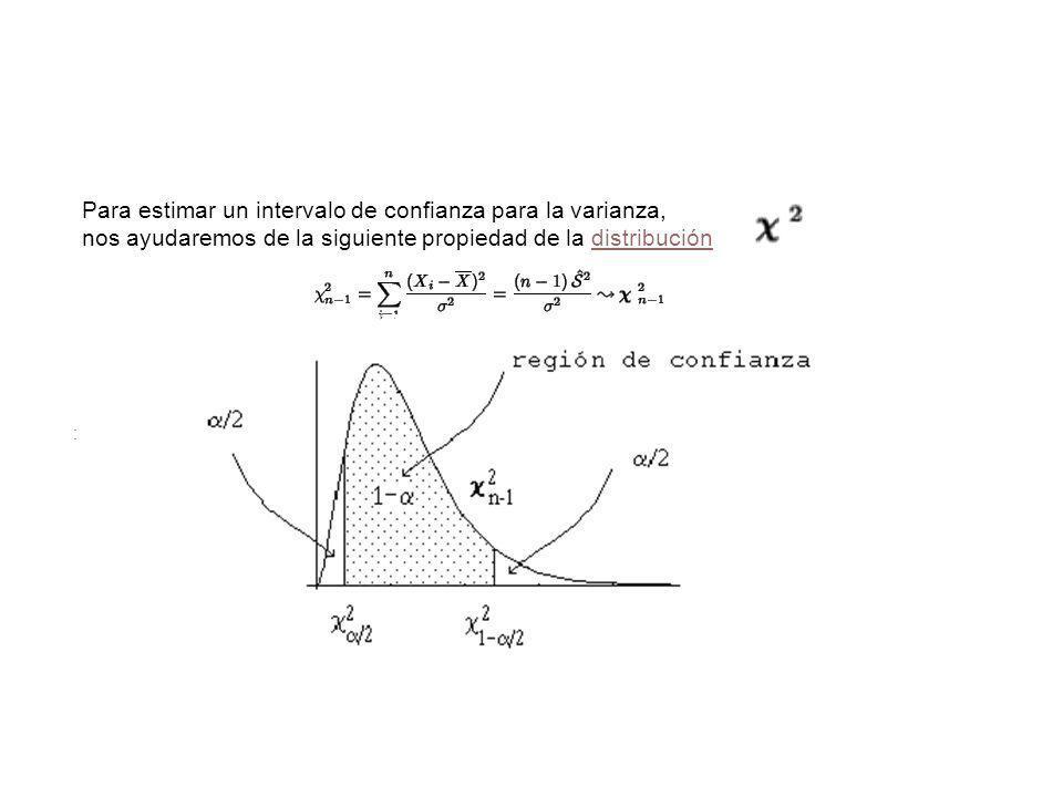 Intervalo de confianza para la varianza Para estimar un intervalo de confianza para la varianza, nos ayudaremos de la siguiente propiedad de la distri