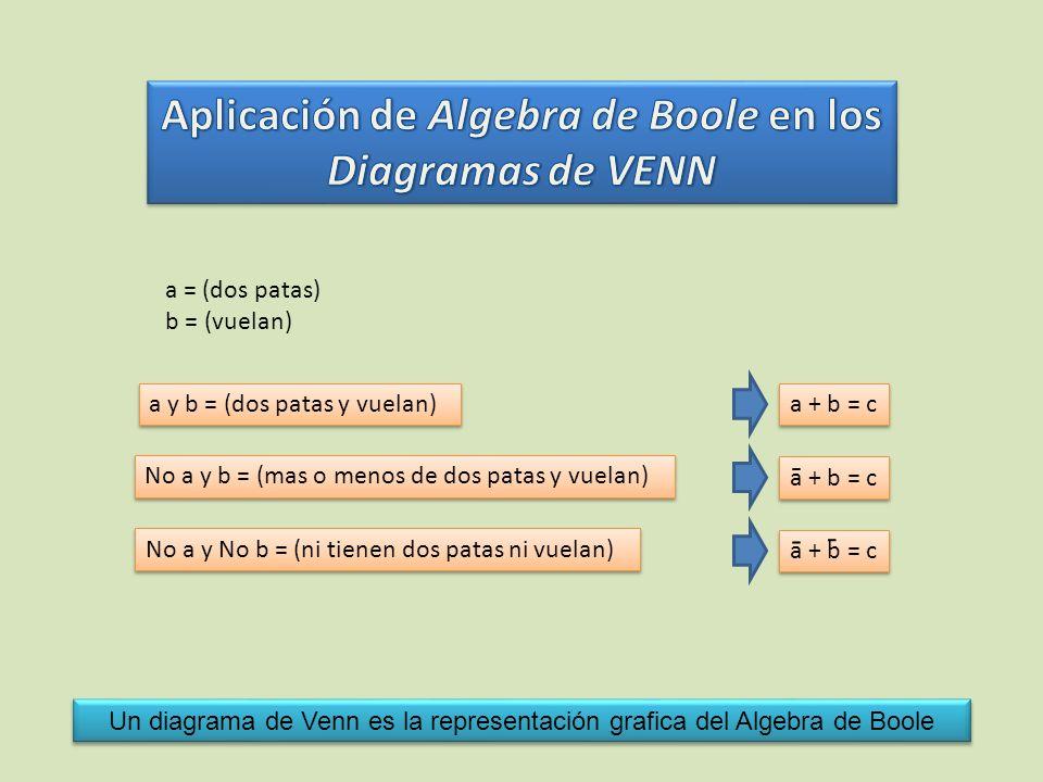 a y b = (dos patas y vuelan) a = (dos patas) b = (vuelan) a + b = c No a y b = (mas o menos de dos patas y vuelan) a + b = c - No a y No b = (ni tiene