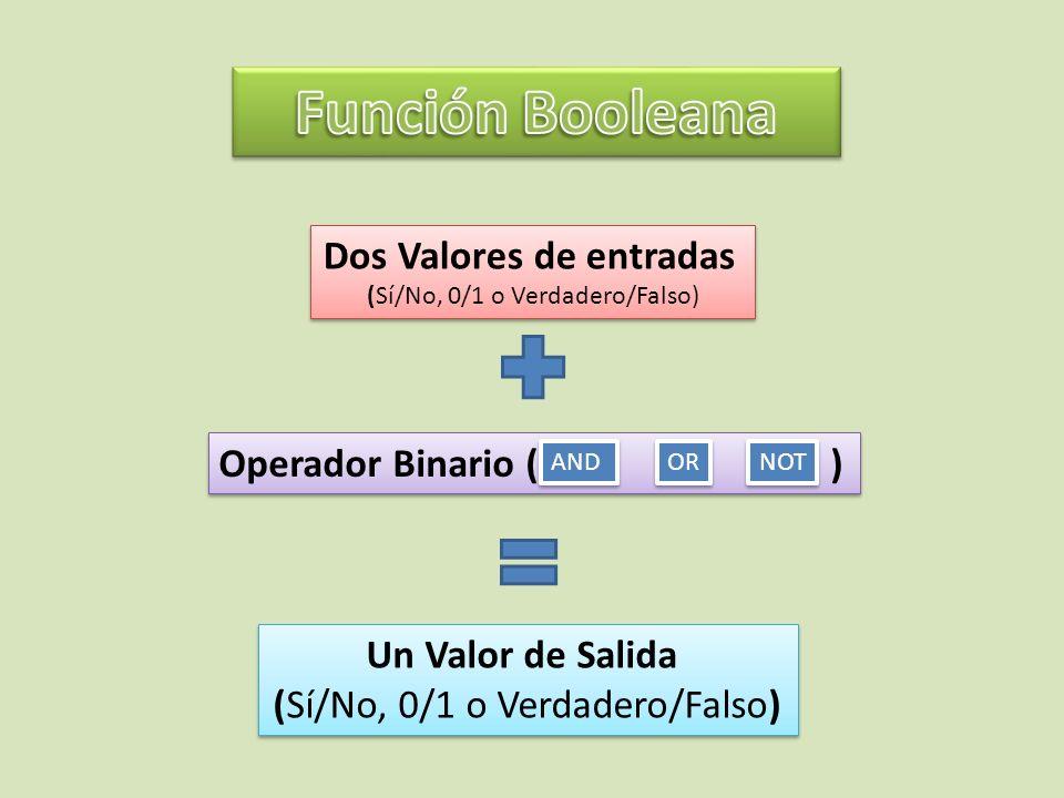 Dos Valores de entradas (Sí/No, 0/1 o Verdadero/Falso) Dos Valores de entradas (Sí/No, 0/1 o Verdadero/Falso) Operador Binario ( ) AND OR NOT Un Valor