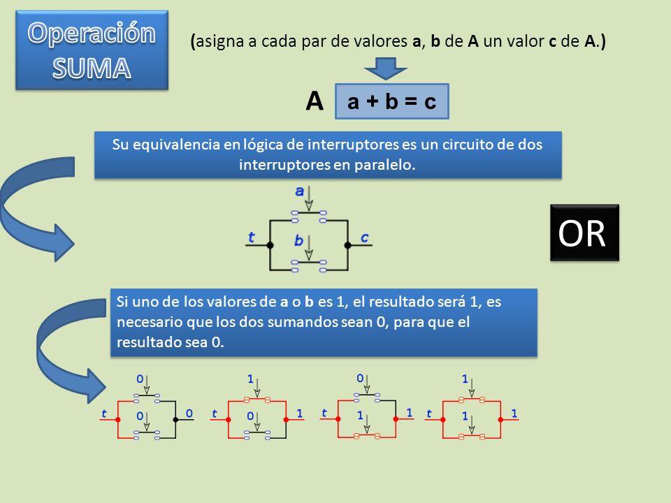 (asigna a cada par de valores a, b de A un valor c de A.) a.
