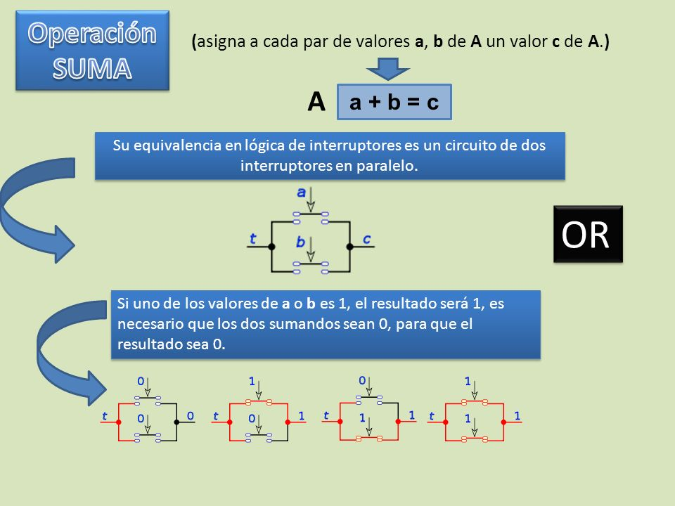 (asigna a cada par de valores a, b de A un valor c de A.) a + b = c A Su equivalencia en lógica de interruptores es un circuito de dos interruptores e