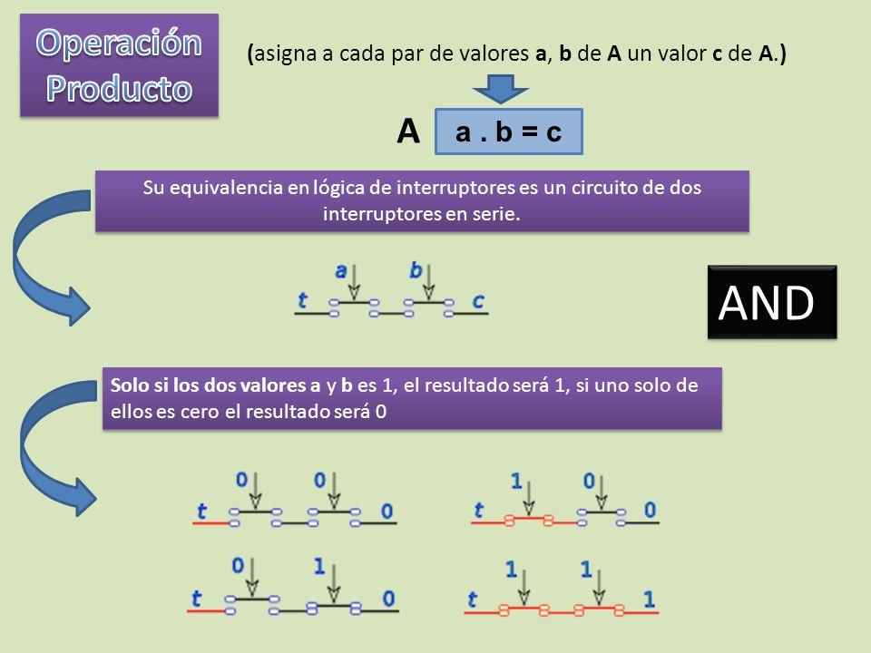 (asigna a cada par de valores a, b de A un valor c de A.) a. b = c A Su equivalencia en lógica de interruptores es un circuito de dos interruptores en