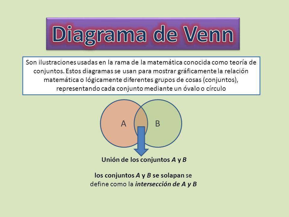 Son ilustraciones usadas en la rama de la matemática conocida como teoría de conjuntos. Estos diagramas se usan para mostrar gráficamente la relación