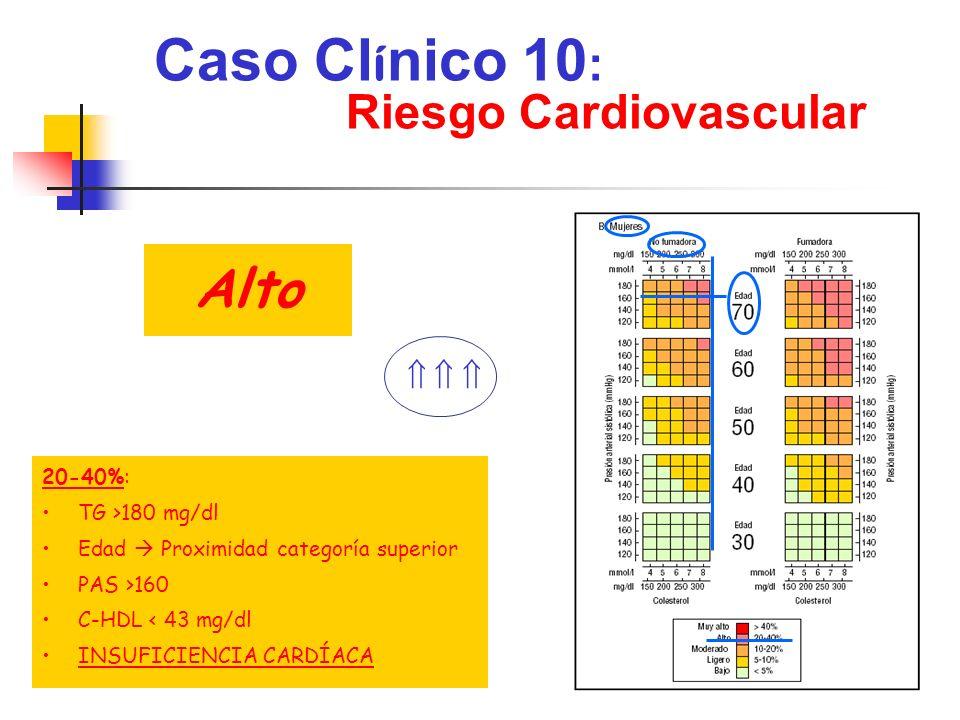 Caso Cl í nico 10 : Diagnóstico o DISLIPEMIA o HTA o INSUFICIENCIA CARDÍACA Criterios clínicos de Framingham Ecocardiografía: FE= 40%