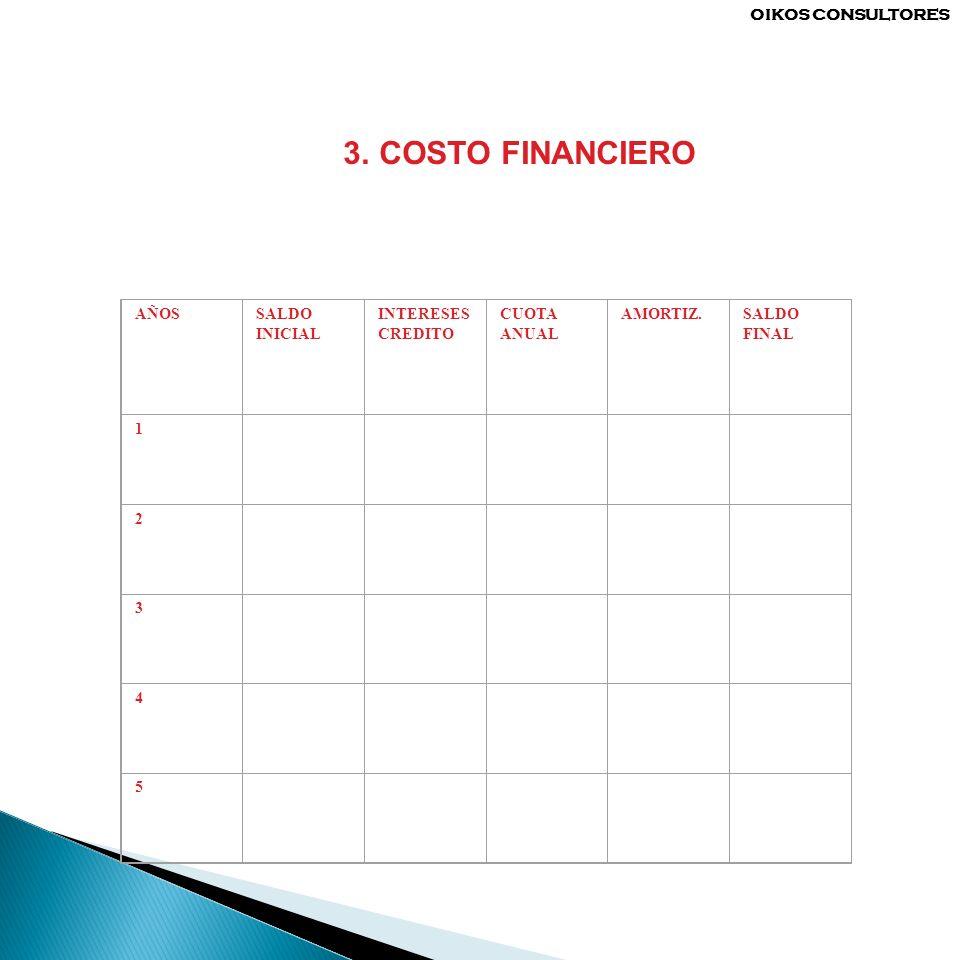 3. COSTO FINANCIERO AÑOSSALDO INICIAL INTERESES CREDITO CUOTA ANUAL AMORTIZ.SALDO FINAL 1 2 3 4 5 OIKOS CONSULTORES