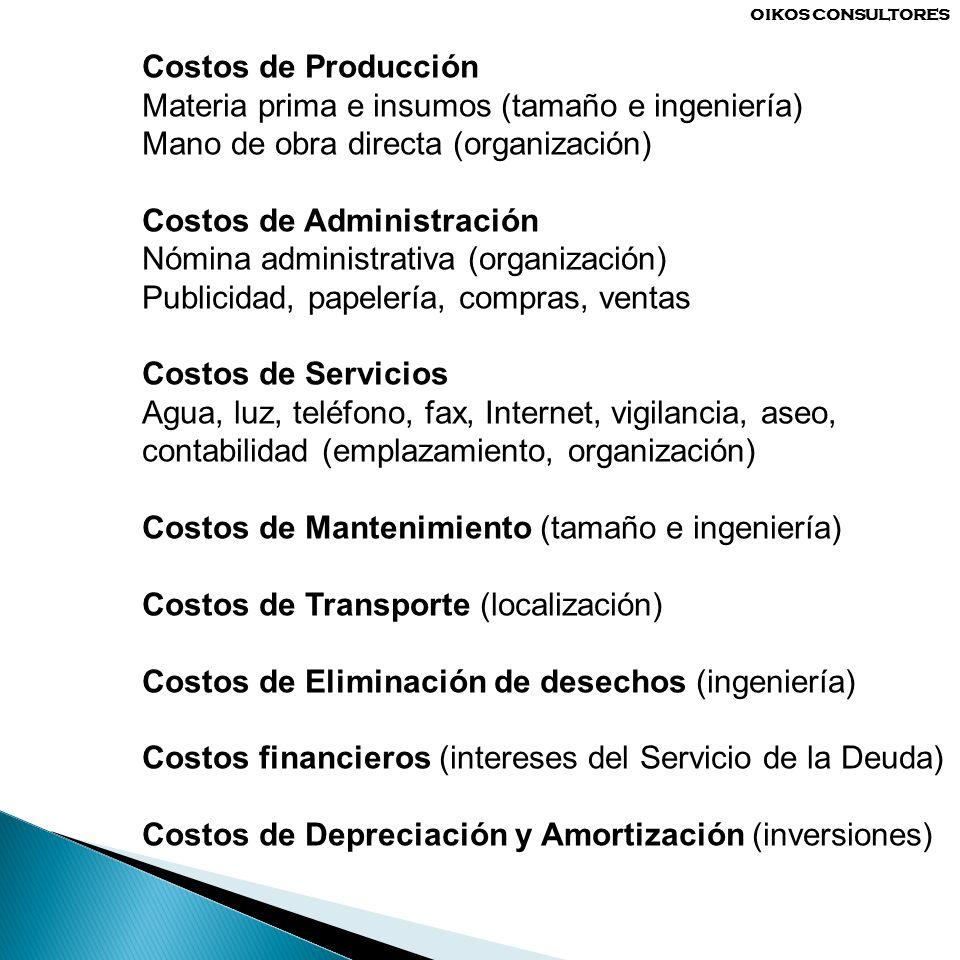 Costos de Producción Materia prima e insumos (tamaño e ingeniería) Mano de obra directa (organización) Costos de Administración Nómina administrativa
