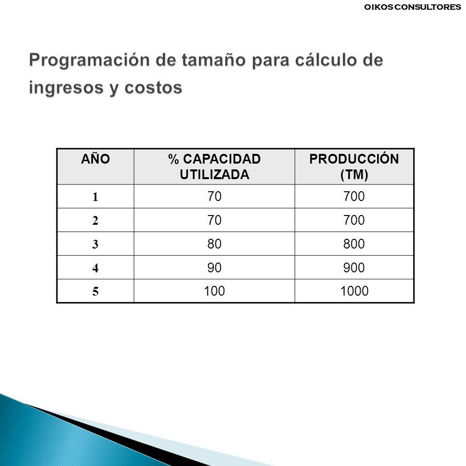 AÑO% CAPACIDAD UTILIZADA PRODUCCIÓN (TM) 1 70700 2 70700 3 80800 4 90900 5 1001000 OIKOS CONSULTORES