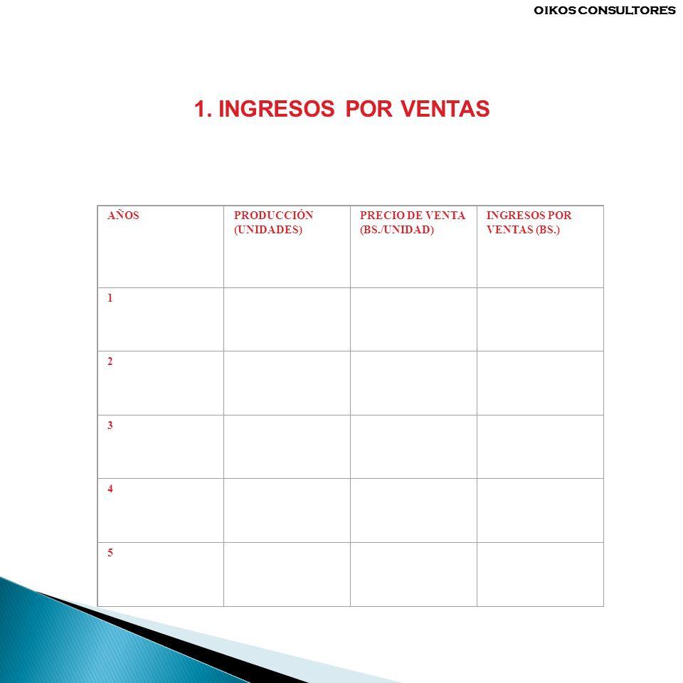 1. INGRESOS POR VENTAS AÑOSPRODUCCIÓN (UNIDADES) PRECIO DE VENTA (BS./UNIDAD) INGRESOS POR VENTAS (BS.) 1 2 3 4 5 OIKOS CONSULTORES