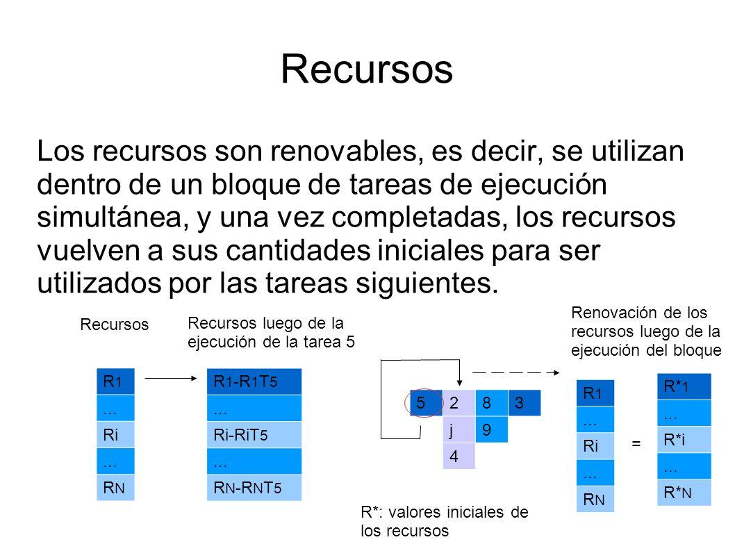 Recursos Los recursos son renovables, es decir, se utilizan dentro de un bloque de tareas de ejecución simultánea, y una vez completadas, los recursos