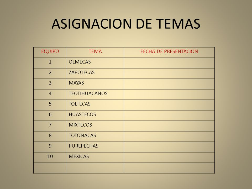ASIGNACION DE TEMAS EQUIPOTEMAFECHA DE PRESENTACION 1OLMECAS 2ZAPOTECAS 3MAYAS 4TEOTIHUACANOS 5TOLTECAS 6HUASTECOS 7MIXTECOS 8TOTONACAS 9PUREPECHAS 10