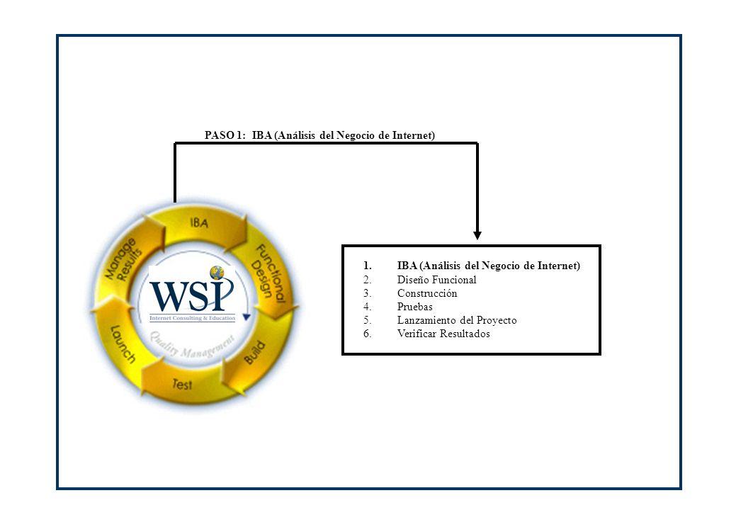 1. IBA (Análisis del Negocio de Internet) 2.Diseño Funcional 3.Construcción 4.Pruebas 5.Lanzamiento del Proyecto 6.Verificar Resultados PASO 1: IBA (A