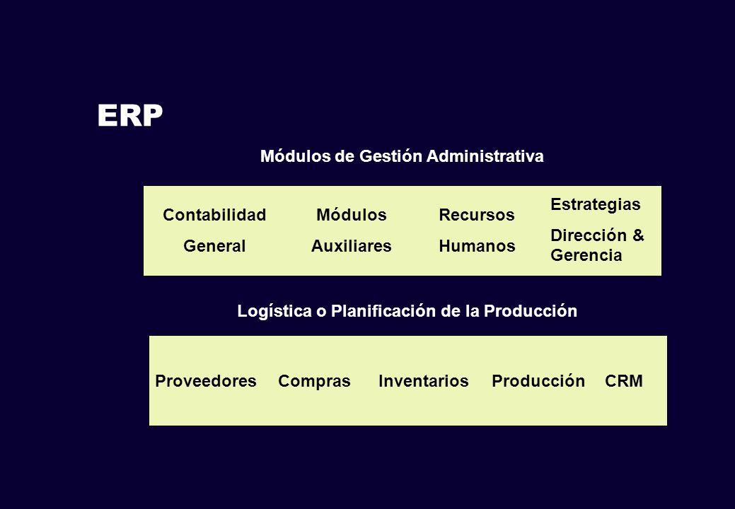 Módulos de Gestión Administrativa Logística o Planificación de la Producción Recursos Humanos Contabilidad General Módulos Auxiliares InventariosCompr